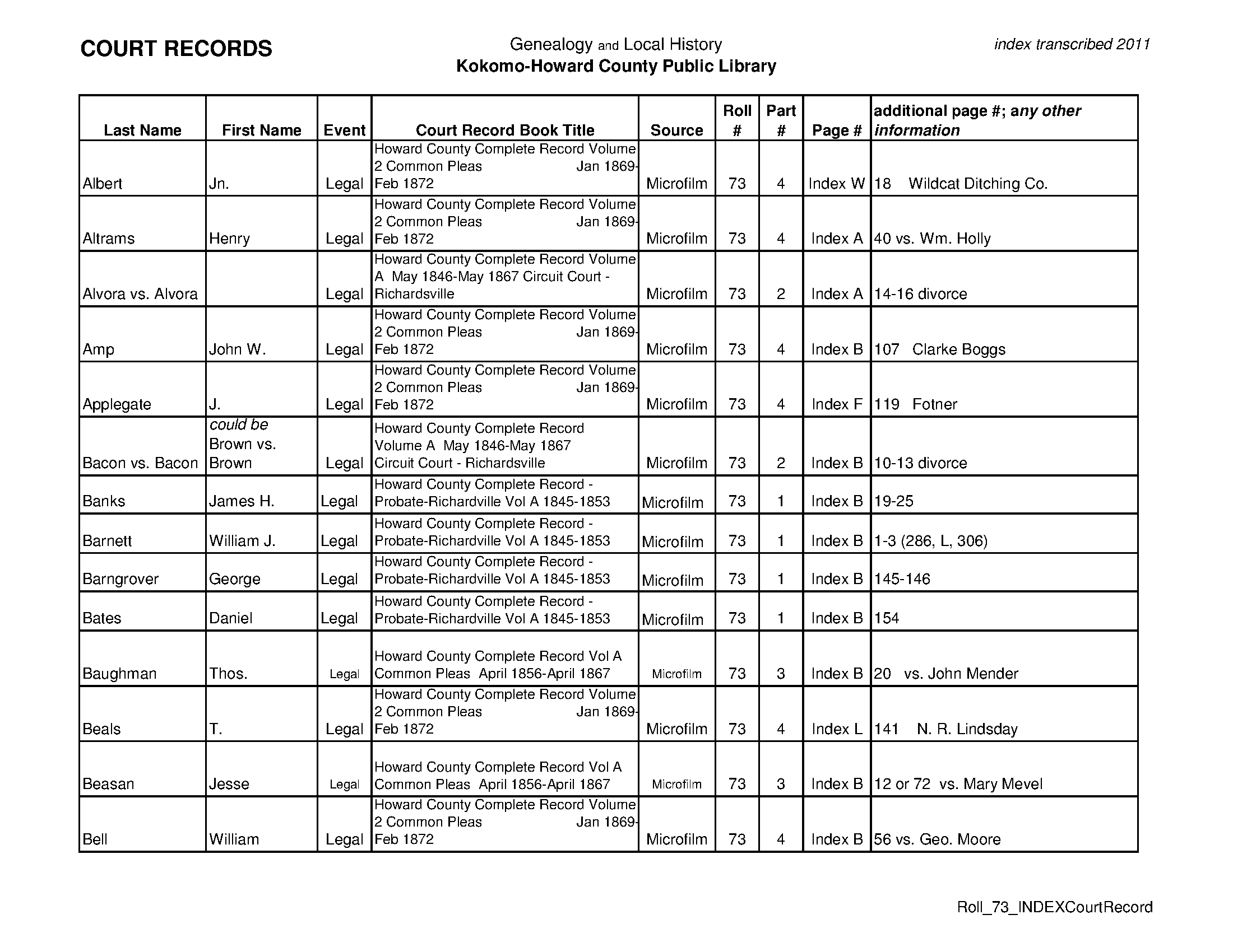 Roll 73: Howard County Complete Records, Probate, Circuit